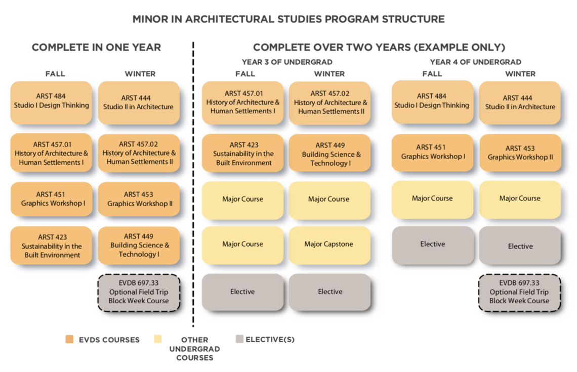 Minor in architectural studies program structure