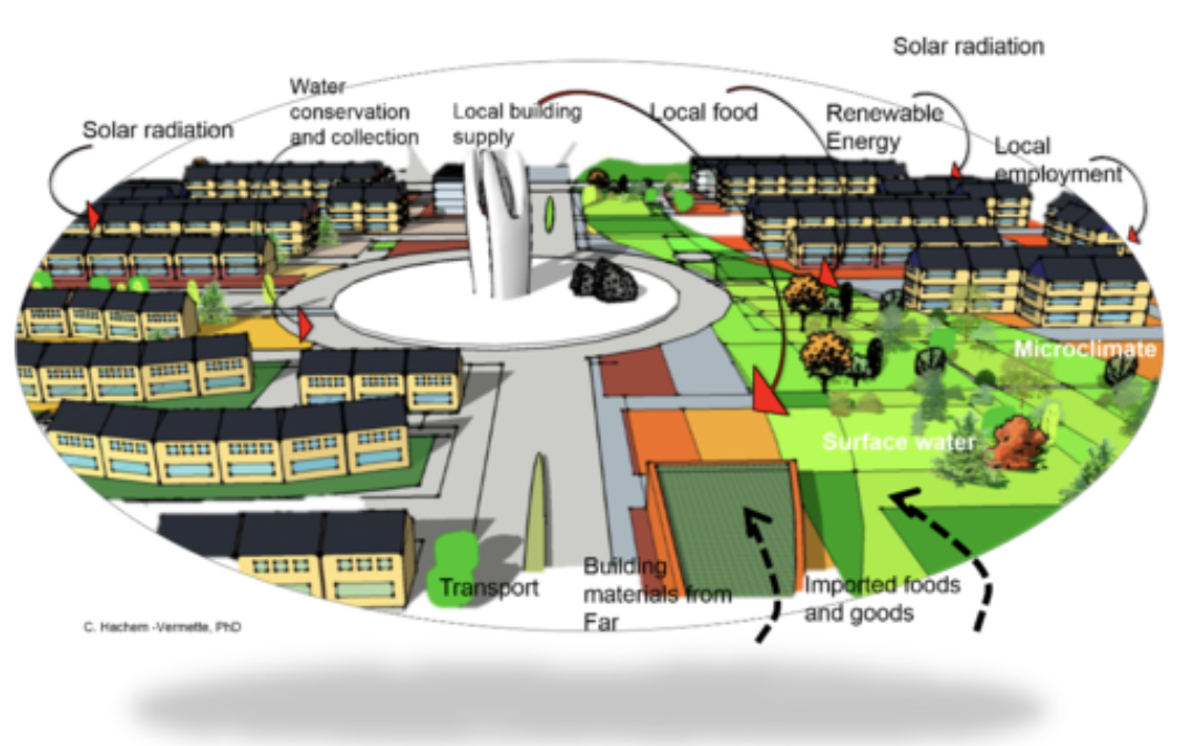 Solar Energy & Community Design Lab