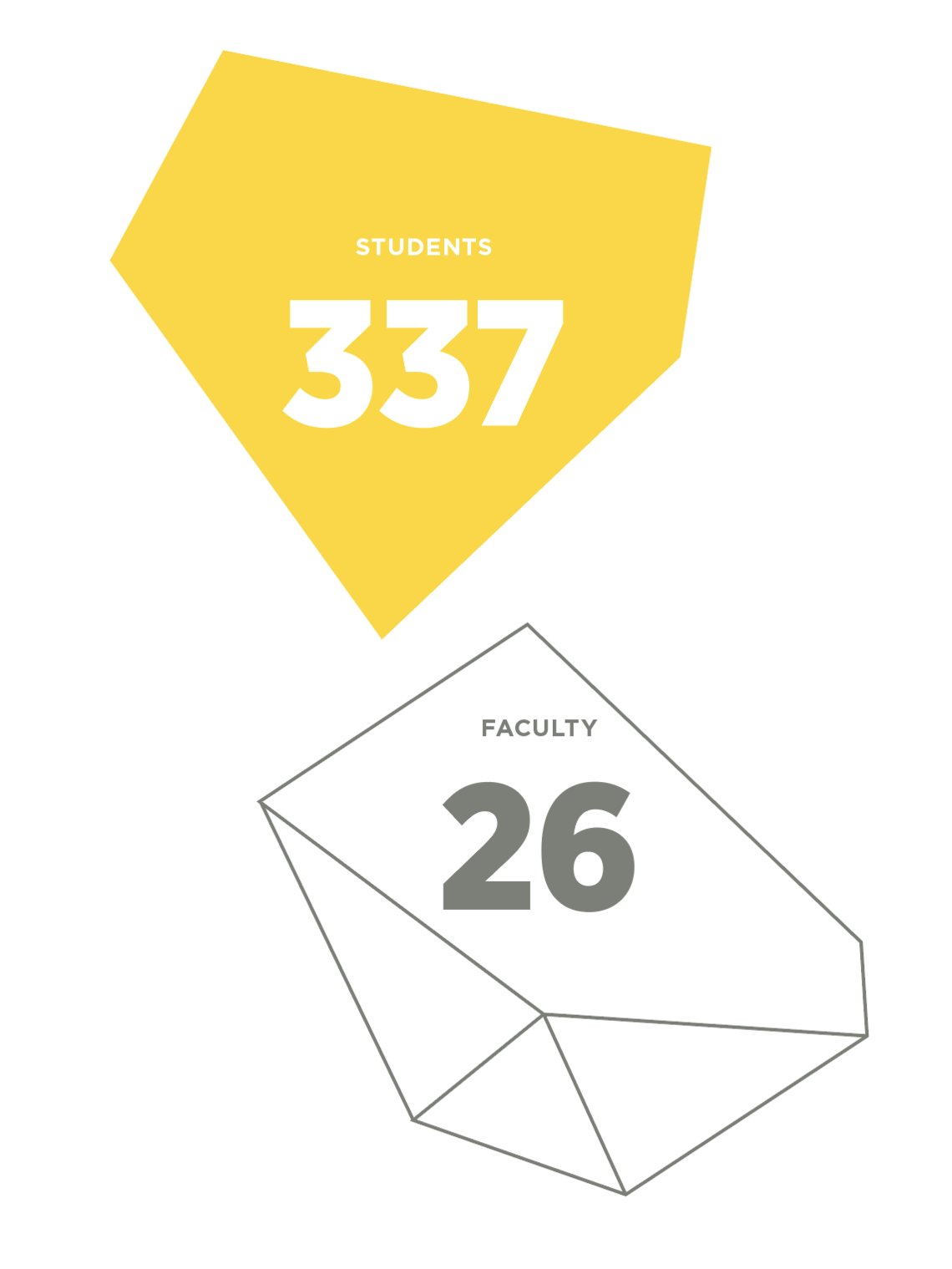 SAPL Student and faculty numbers